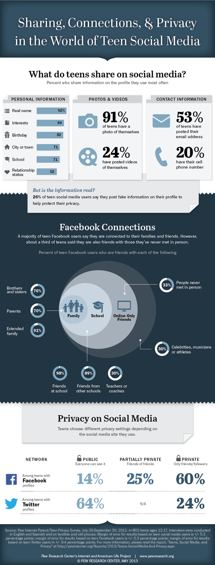 Teen Facebook and Twitter sharing study
