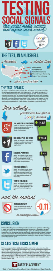 google plus shares boost seo