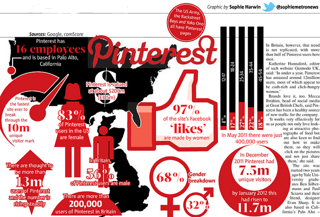 Pinterest statistics for business
