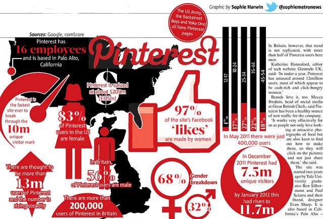 Pinterest statistics for business