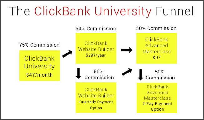 ClickBank University funnel