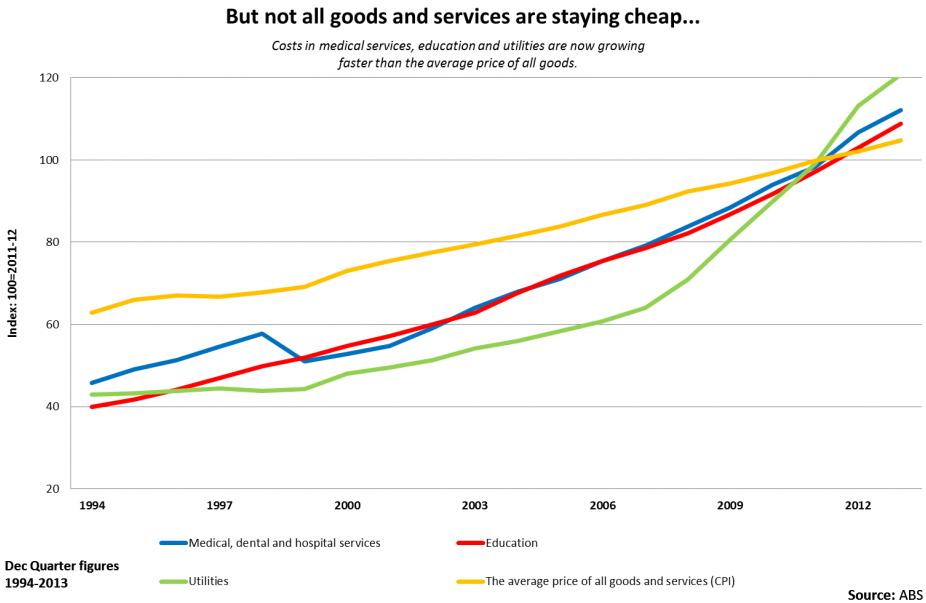 Cost of living statistics
