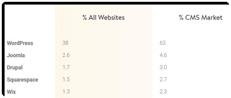 wordpress cms share
