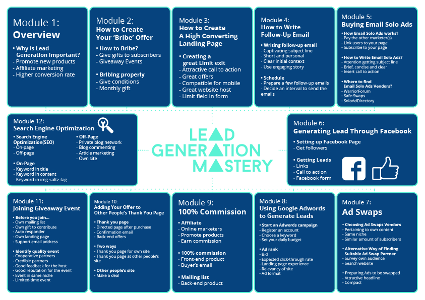lead generation mastery process map