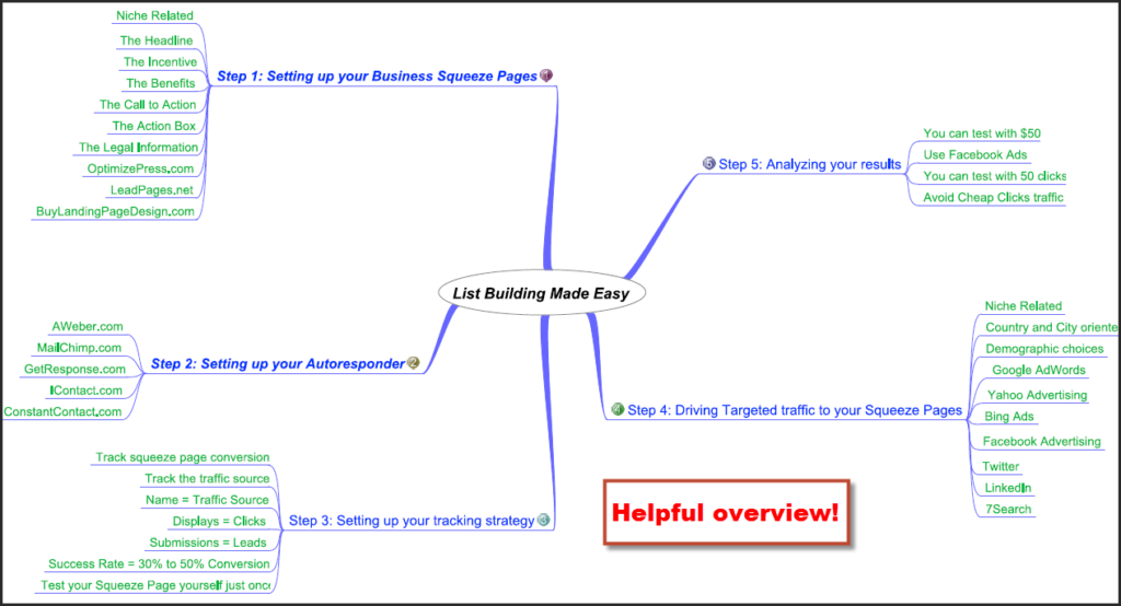 easy listbuilding strategies process map