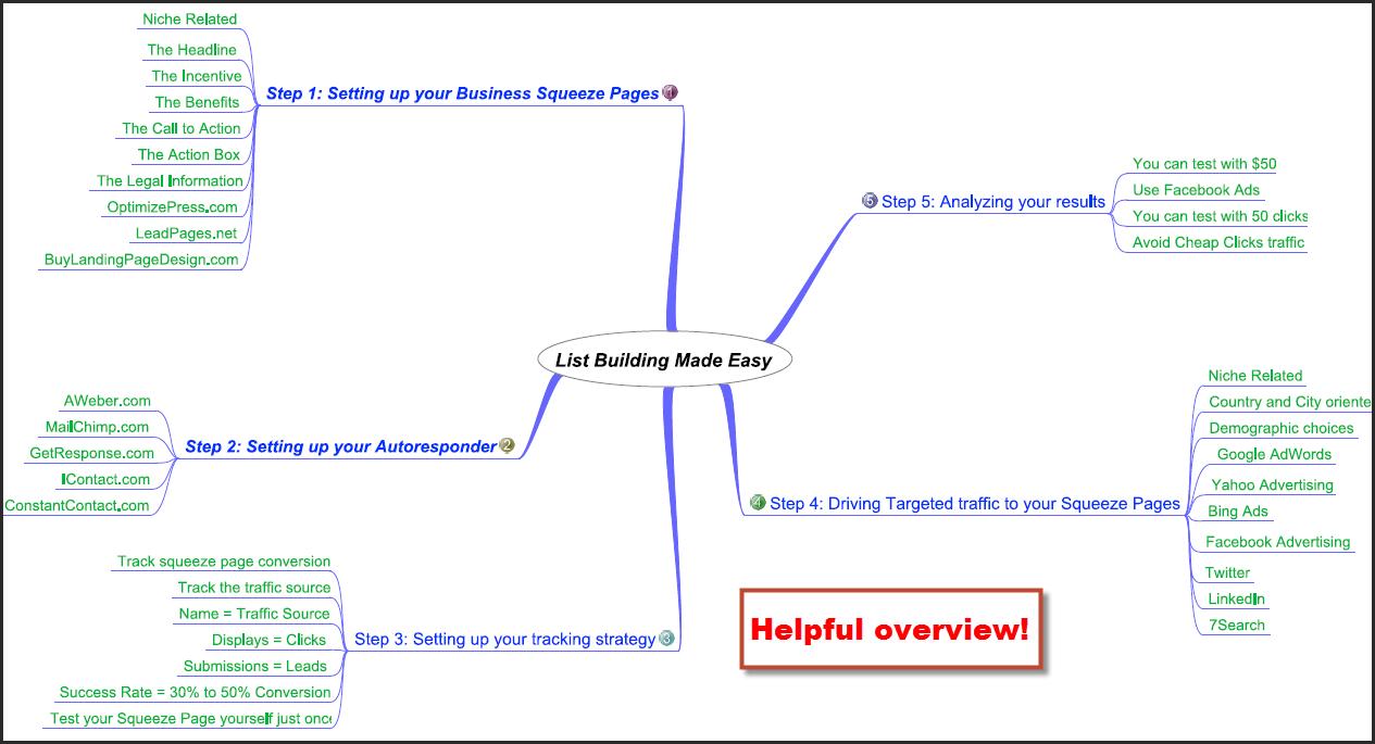easy listbuilding strategies process map