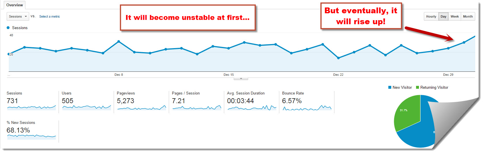 My Internet Quest's Google Analytics for December 2014