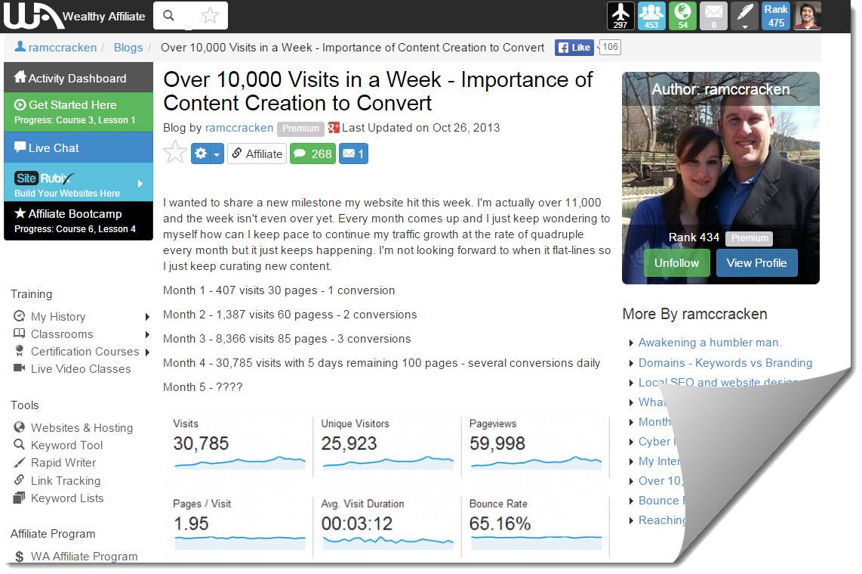 10,000 visits in a week