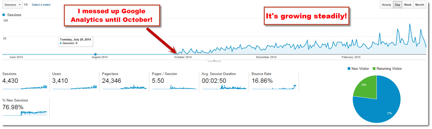 Google Analytics for May til March