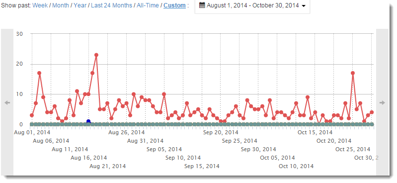 My Internet Quest's WA clicks August 2014 till October 2014