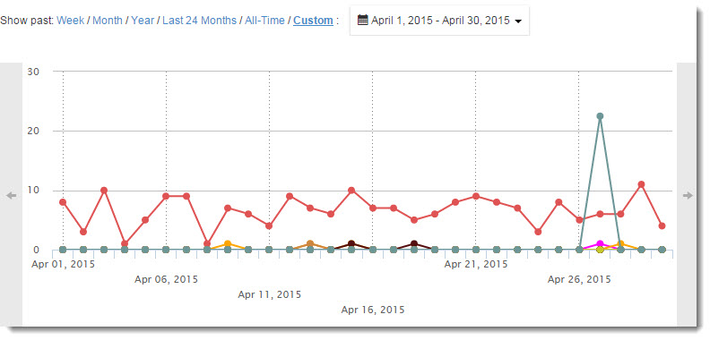 April graph for Wealthy Affiliate