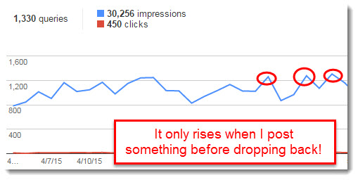 Google Webmaster dropping