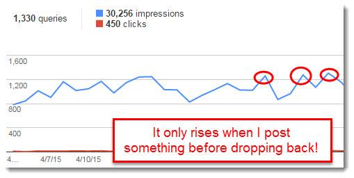 Google Webmaster dropping