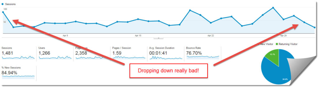 Google analytics for April 2015