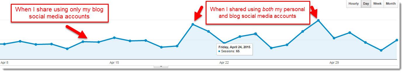 Google analytics for sharing social media
