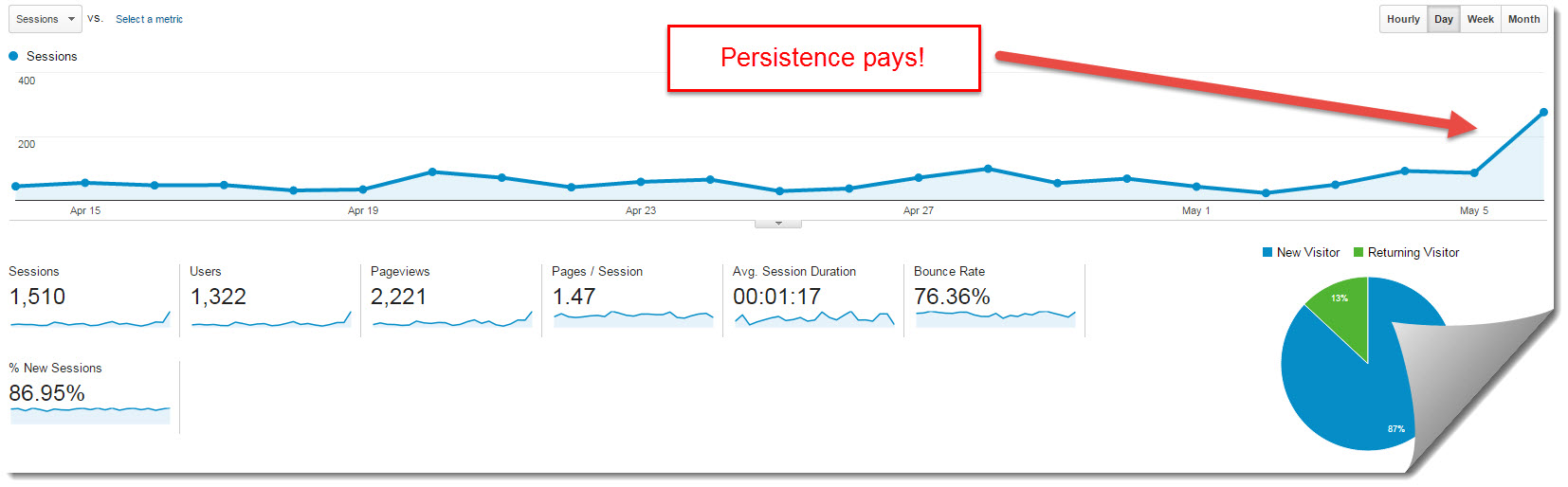 My Internet Quest Google Analytics for May 2015
