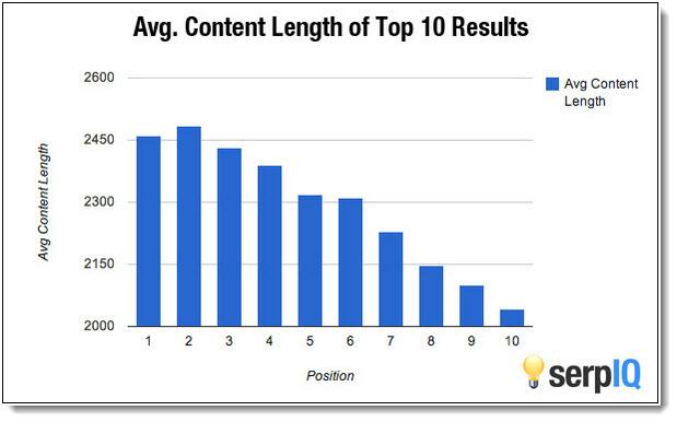 content length, Serp IQ, content SEO, DIY SEO