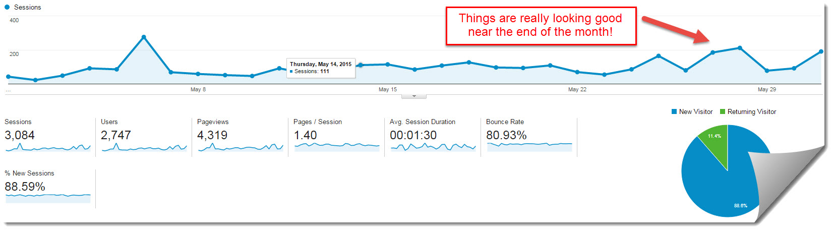 google analytics for May 2015