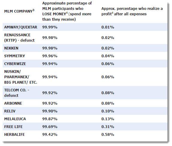 percentage of success in MLM