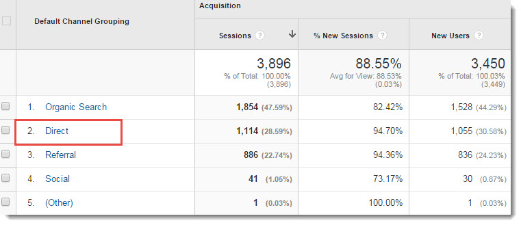 direct source of traffic from Google Analytics