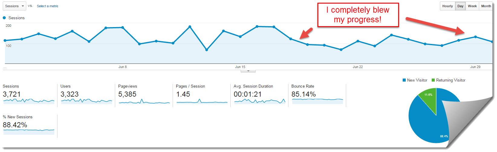 my internet quest June 2015 google analytics