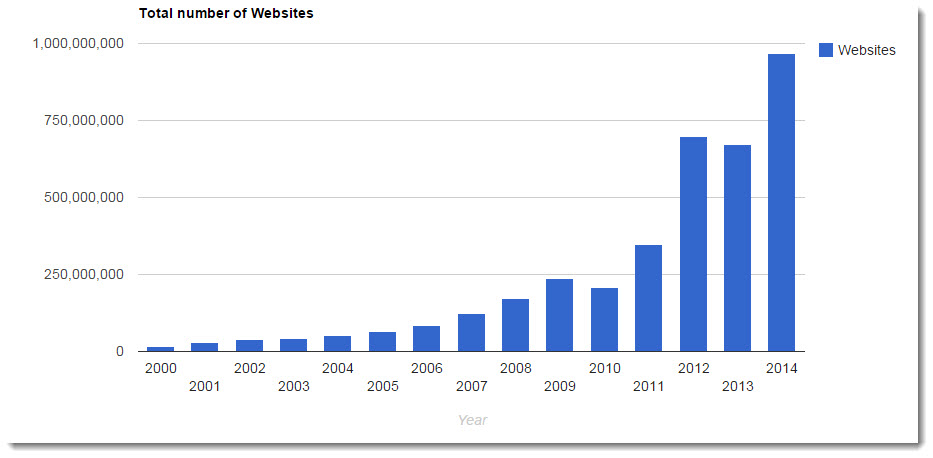 total number of websites graph