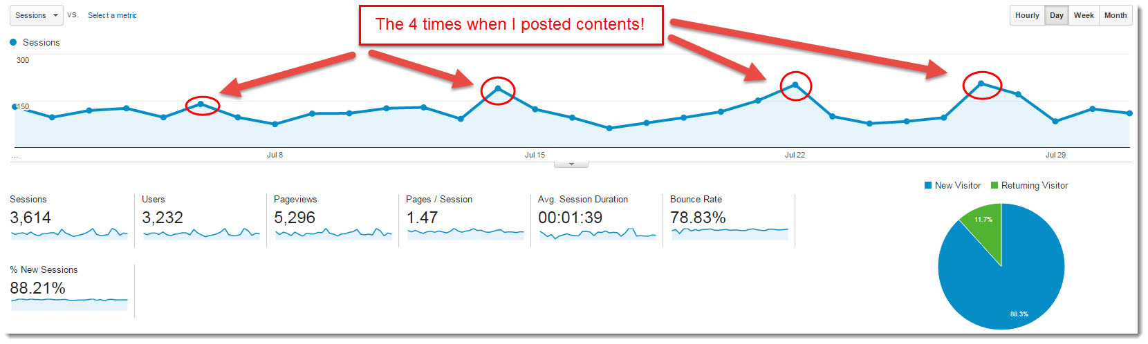 My internet Quest July 2015 Google Analytics