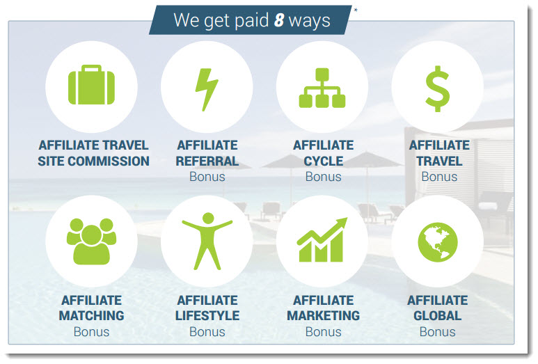 how you get paid at zyn travels