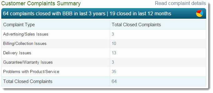 64 BBB complaints for Thirty One