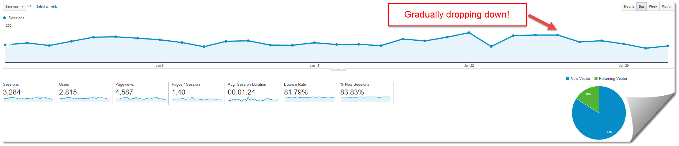 google analytics for my internet quest January 2016