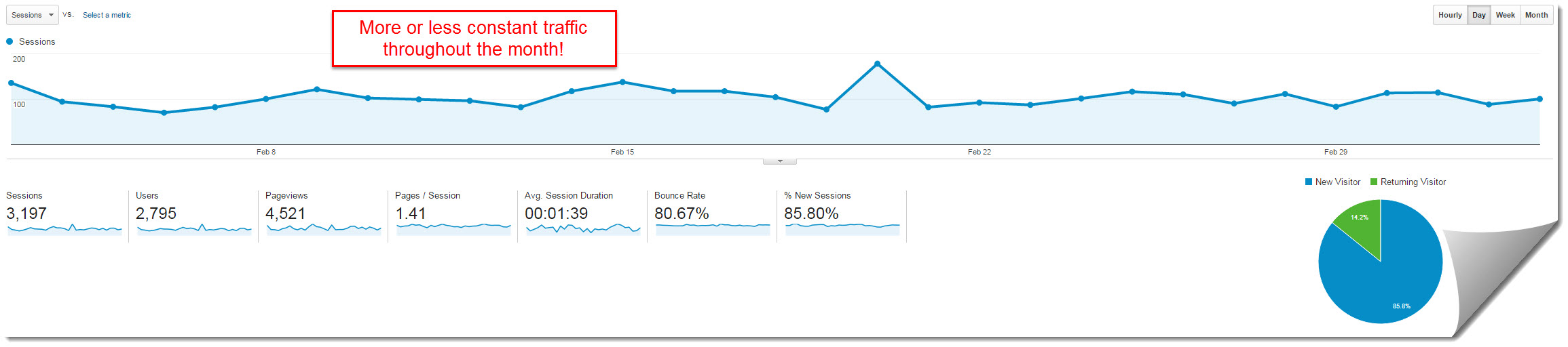 google analytics for my internet quest february 2016