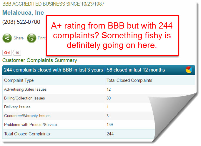 BBB for melaleuca with 244 complaints