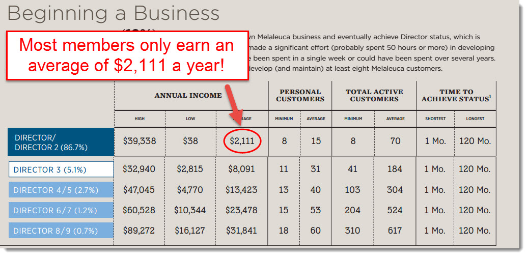 how much malaleuca reps earn per year