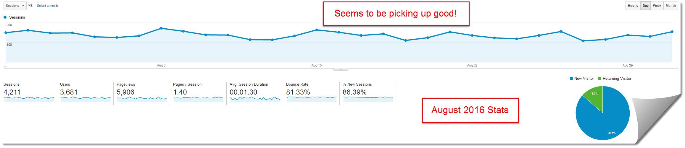 august-2016-my-internet-quest-google-analytics