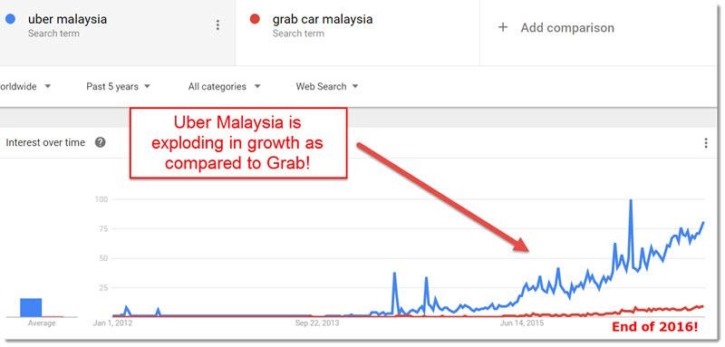 Uber vs Grab Malaysia