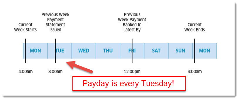 payment cycle for uber