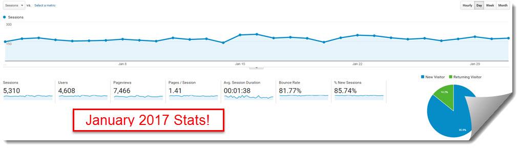 January 2017 my internet quest Google Analytics