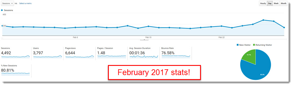 february 2017 google analytics stats