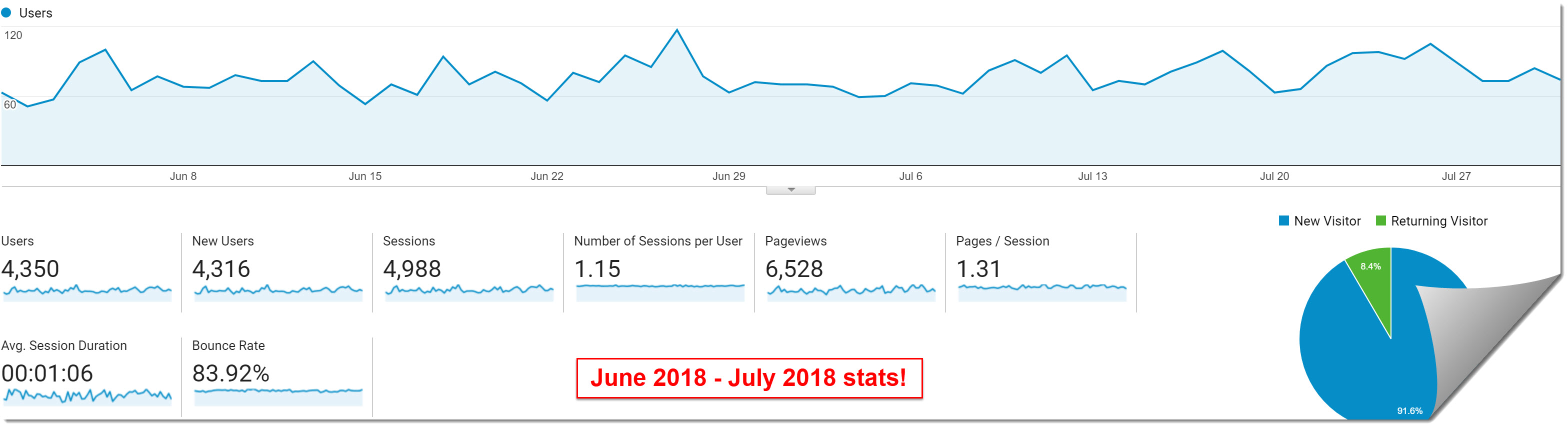 june 2018 and july 2018 my internet quest google analytics