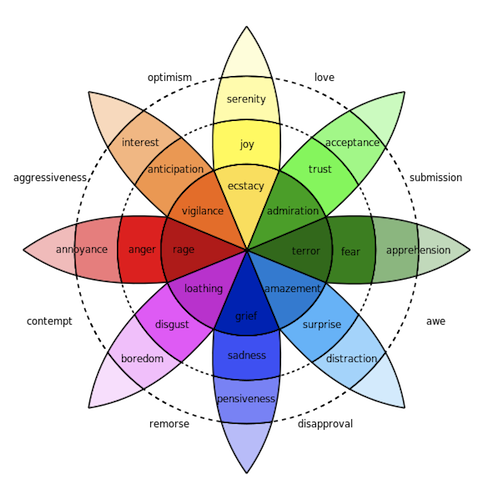 The various wheel of emotions by Robert Plutchik
