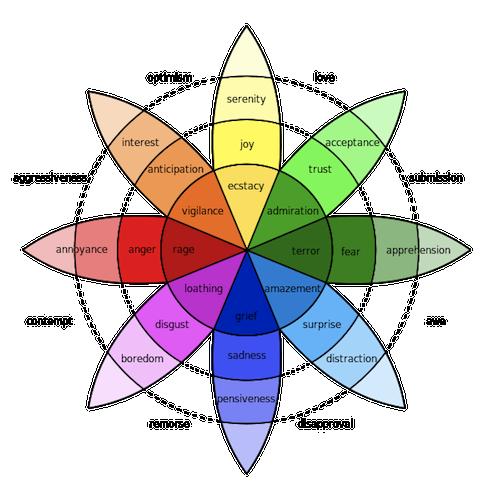 The various wheel of emotions by Robert Plutchik