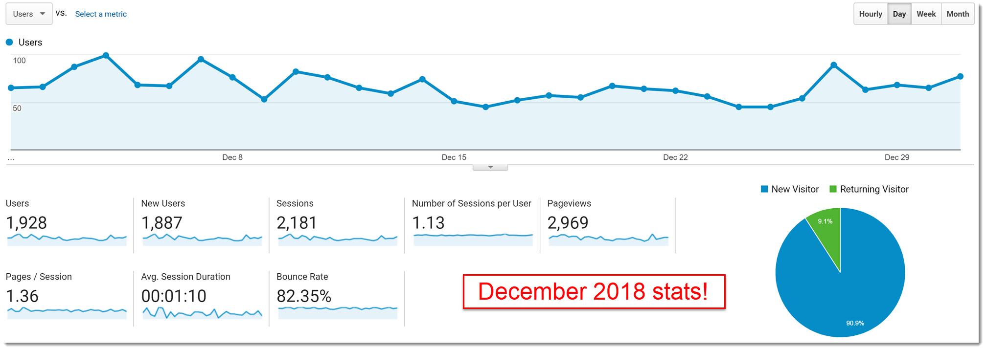 December 2018 My Internet Quest statistics