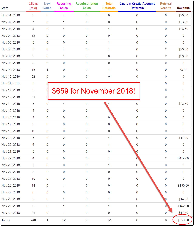 November 2018 WA earnings