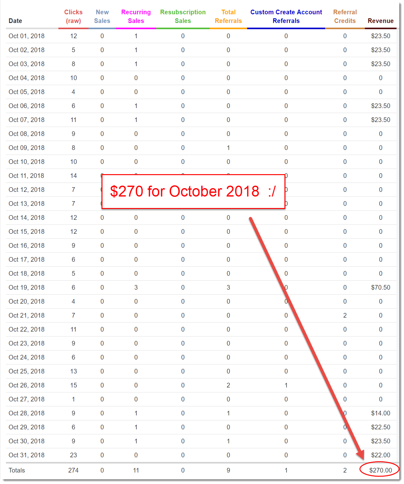 October 2018 WA earnings