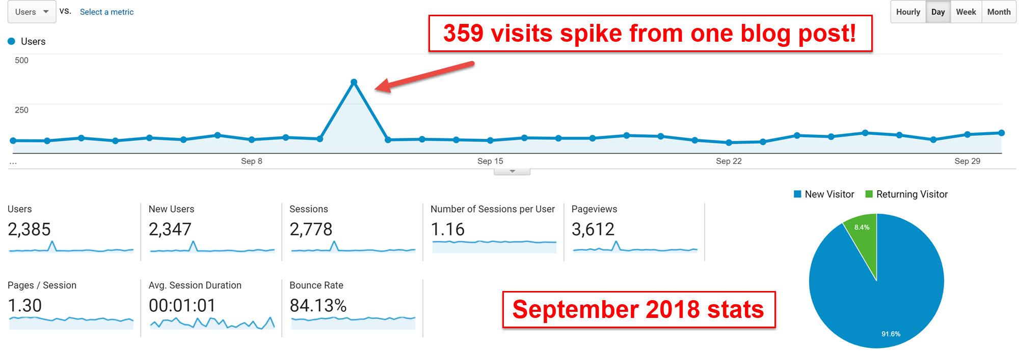 September 2018 My Internet Quest statistics