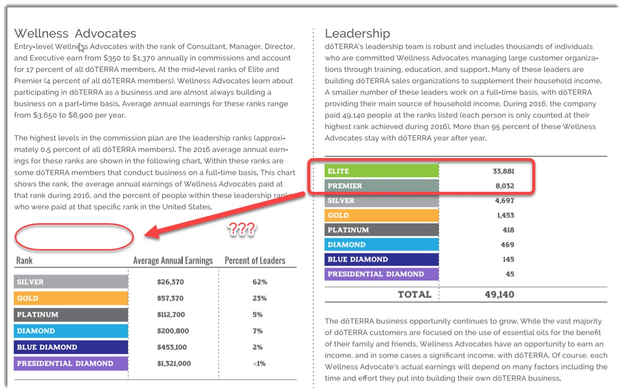 doTERRA annual earnings hidden