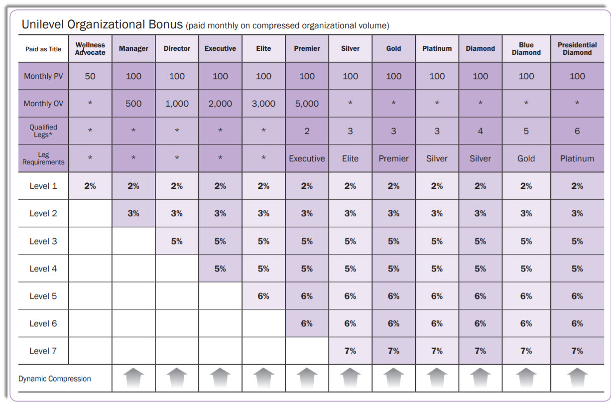 doTERRA compensation plan (Commissions for every referral level)
