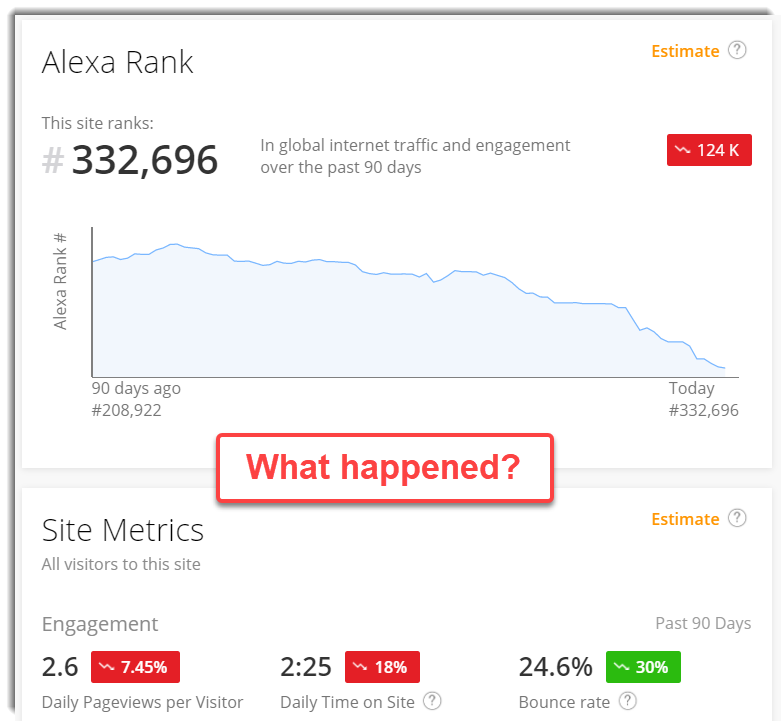 Clearvice Alexa Site ranks going down