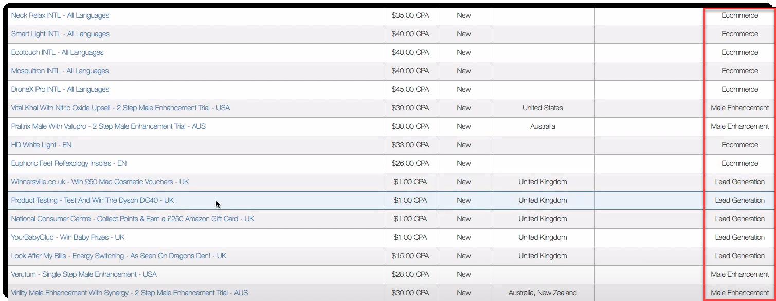 Limited CPA niches A1 Revenue