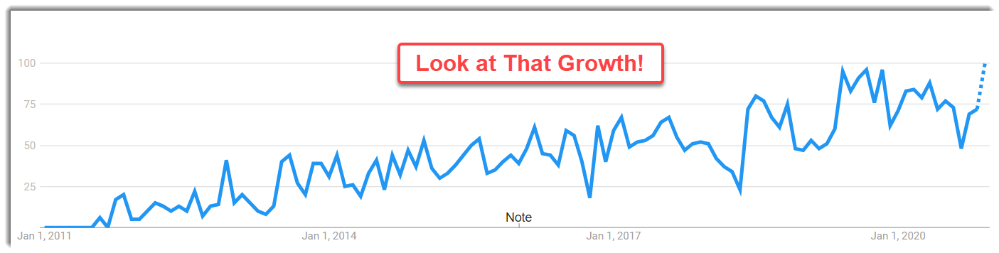 PaidViewPoint Google trend